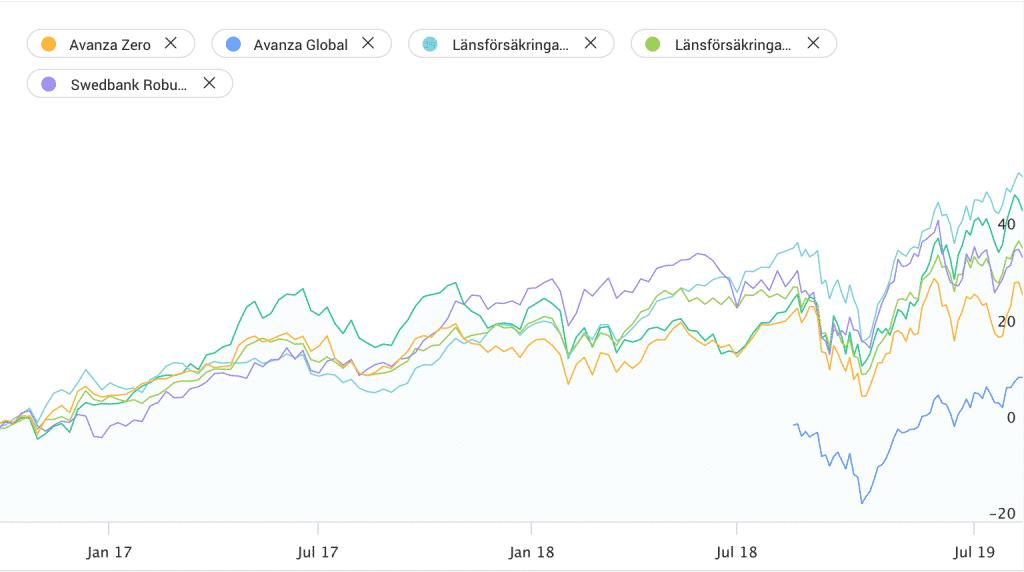 Bästa indexfonderna