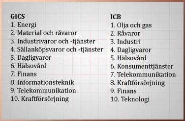 Branschindelning-GICS och ICB