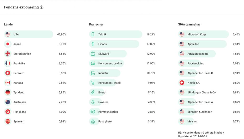 Länsförsäkringar global indexnära innehav