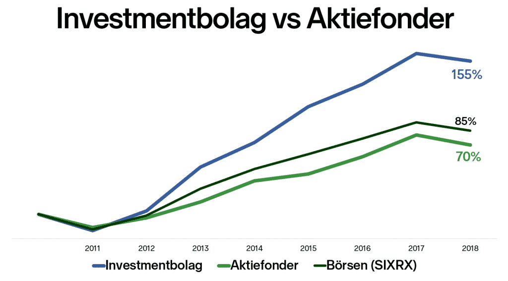 Investmentbolag eller Aktiefonder